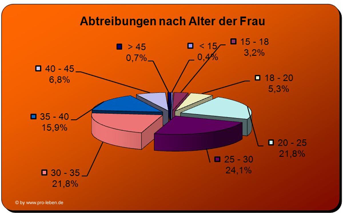 geburtenrate deutschland statistik