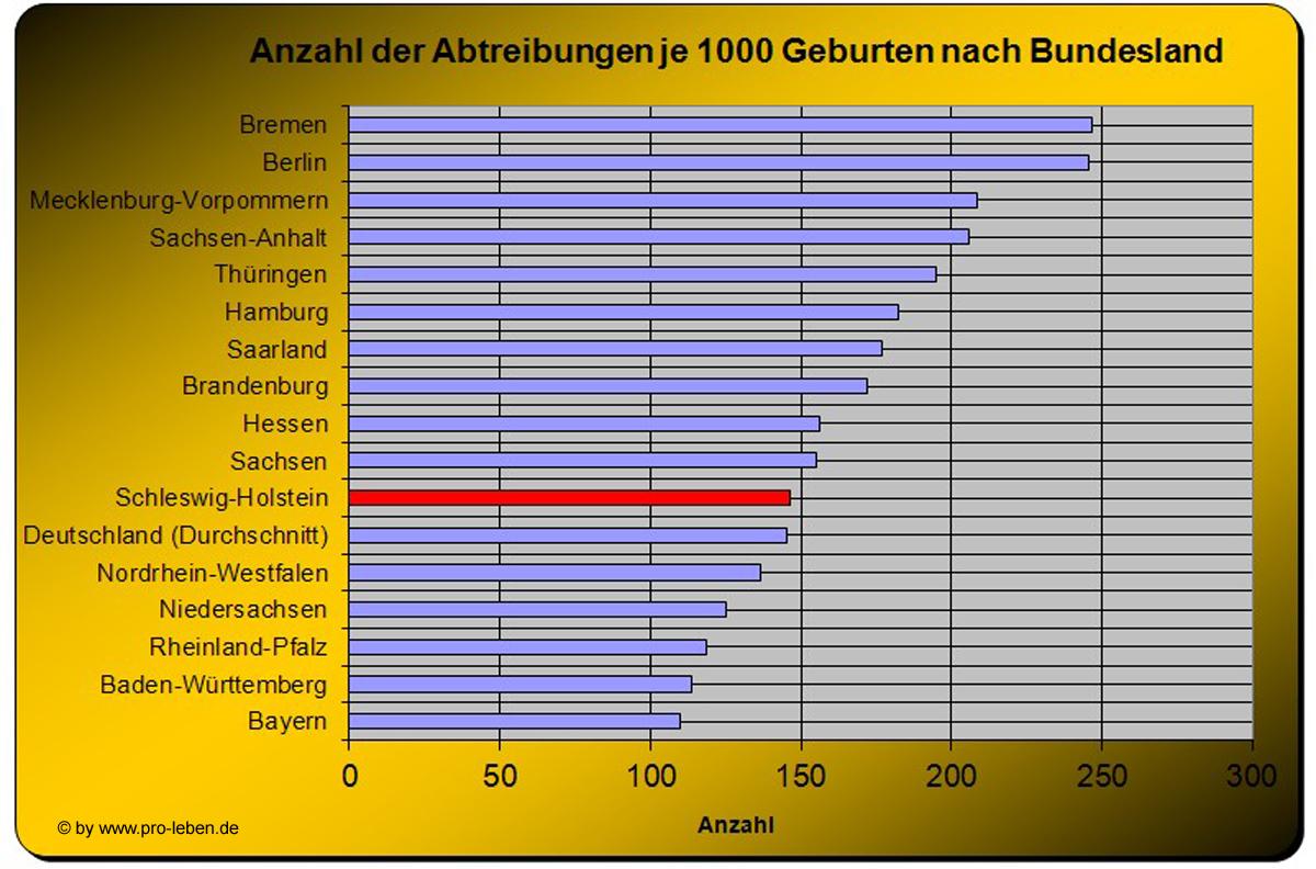 lebendgeburten in deutschland