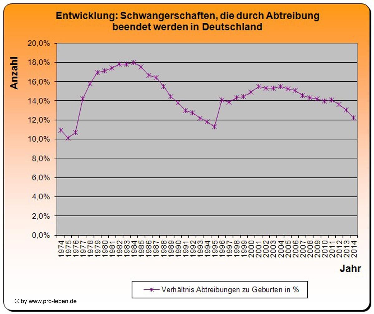 abtreibung in deutschland bis woche