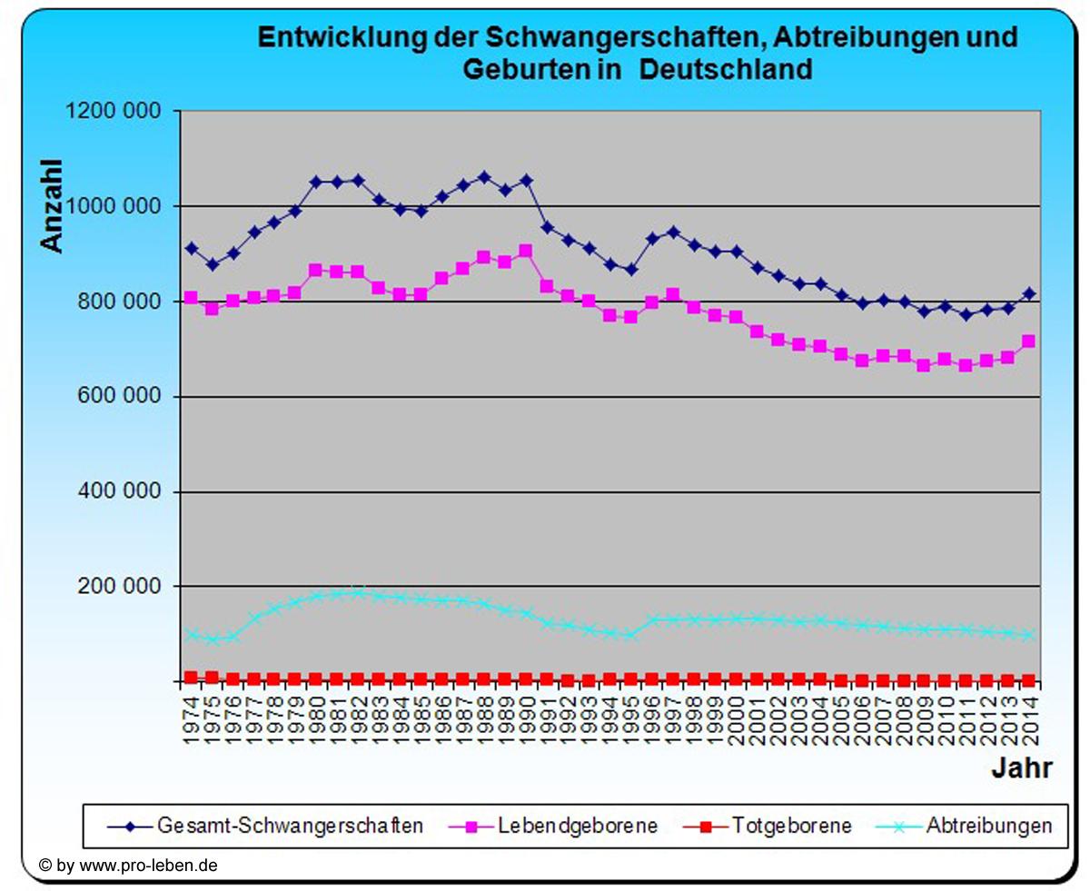 abtreibung kosten berlin